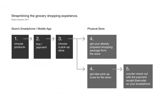 Streamlining the shopping experience